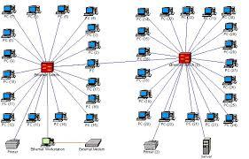 Реферат на тему Сеть Гипермаркет знаний Смоделированная сеть в компьютерном клубе