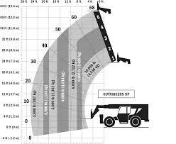 10042 skytrak telehandler skytrak 10042 skytrak or up load chart