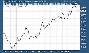 The Charts That Matter A Time To Take Stock Moneyweek