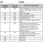 ford fusion questions how to replace fuse in 2012 ford fusion 2012 Ford Fusion Fuse Box Location ford fusion fuse box throughout 2013 ford fusion fuse box location 2014 ford fusion fuse box location