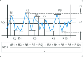 Characteristic Surface Roughness Measurements From