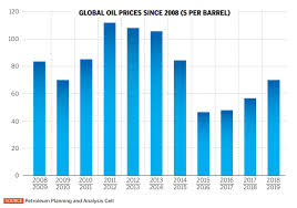 Oil Price Chart 2017 Chart How The Saudi Drone Attack Affected Oil Prices