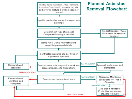 Asbestos Management Plan Flow Chart 0 October 2010 Occupational Health Department Asbestos