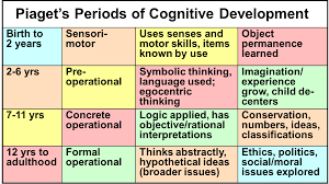 Child Cognitive Development Stages Chart Piagets Periods Of Cognitive Development Child Development