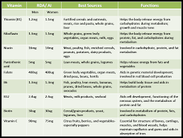 Vitamin Classification Chart Vitamins The Micronutrients In Our Body Short Notes