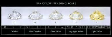The 4 Cs Of Diamonds Diamond Studs Only