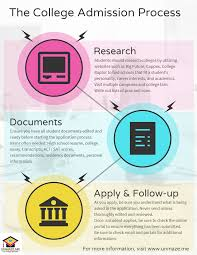 College Resources College Unmazed