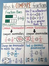 Equivalent Fractions Anchor Chart 4th Grade 22 Symbolic Comparing Numbers Anchor Chart 3rd Grade