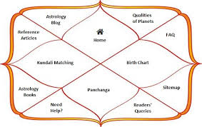 Free Indian Vedic Astrology Birth Chart 65 Always Up To Date Scientific Astrology Vedic Free Birth Chart