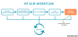 Defect Management Process Flow Chart Defect Management Life Cycle In Hp Alm Quality Center
