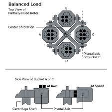 Centrifuge Balance Chart Bedowntowndaytona Com