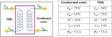 Honey Processing Flow Chart Application Of Low Enthalpy Geothermal Fluid For Space