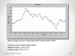 Dse Index Chart Present Performance Of Stock Market Abdul Motaleb Shobuj