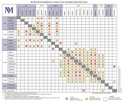 Antibiotic Selection Chart Northwestern Medicine Antimicrobial Stewardship