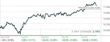 Dow Quote Impressive Djia Quote Beauteous Djia Stock Quote Also Awesome Dow Jones Stock