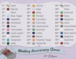Wedding Anniversary Color Chart Traditional Wedding Anniversary Colors