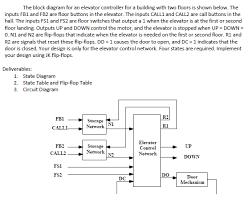 elevator block diagram the wiring diagram the block diagram for an elevator controller for a chegg block diagram