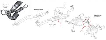 understanding the e92 335i exhaust system am i correct in saying that item 1 is the balance pipe between the left and right side of the system seems to me the bmw pe system is also set