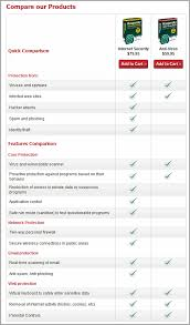 Virus Protection Comparison Chart Difference Between Kaspersky Anti Virus Internet Security