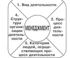 Реферат Менеджмент сущность и основные категории com  Менеджмент сущность и основные категории