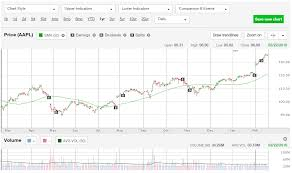 How To Trade Options With Td Waterhouse
