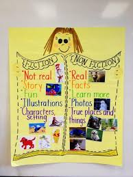Fiction Vs Nonfiction Anchor Chart Fiction Vs Nonfiction Anchor Chart Homeschoolingroom
