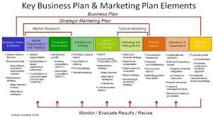 Business Plan Development Strategic Planning Job Description And ...