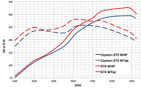 981 cayman dyno charts prior to modification gt4 gts s re 981 cayman dyno charts prior to modification gt4 gts s