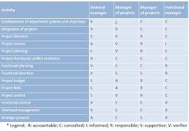 Responsibility Assignment Matrix Project Management Wiki
