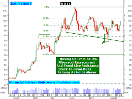 Hdil Share Tips Technical Analysis Chart Intraday Stock