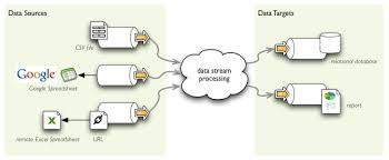 Data Streams Brewery V0 5 0 Documentation