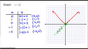 Graphing An Equation By Using A T Chart Part 1