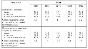 Состояние преступности в России tgodwv5i601h png