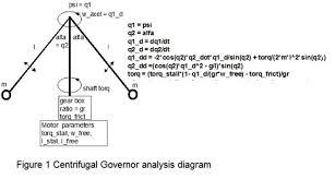 Centrifugal Governor Design Dynamics Of The Centrifugal Governor Lagrange Method With