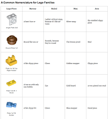 Chart Of Lego Pieces Naming Legos Blogfwends