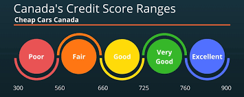 Best Way To Improve Your Credit Score In Canada Cheap Cars