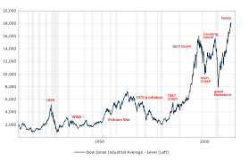 Market Crash History Chart Dow 100 Year Chart Lenscrafters Online Bill Payment