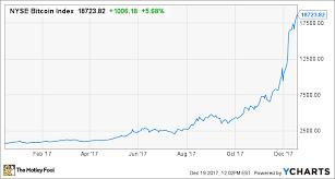 Bitcoin Crash Chart 7 Things That Could Make Bitcoin Crash To 1 000 Or Less