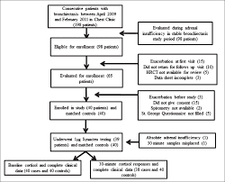 Adrenal Insufficiency In Patients With Stable Non Cystic