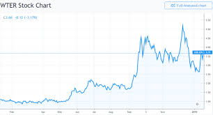 Wter Stock Chart The Alkaline Water Company Wter Hires Leading Brand