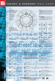 Music Theory Wall Chart Details About Music Theory And Harmony Wall Chart
