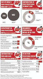 Food Chart For Adults In India B Chart B Indian Food Processing Business Standard News