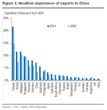 Australian Charts 2015 Charts Australia Is Increasingly Reliant On China For Its