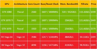 Graphics Card Comparison Chart Laptop Shinhopple New York