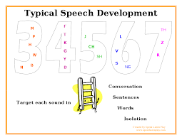 Speak Listen Play Typical Speech Sound Development