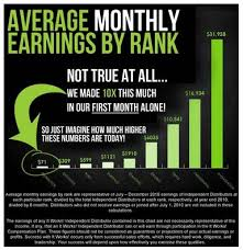 It Works Marketing Selling Itworks Products A Go To Guide