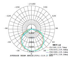 Led Beam Angle Chart Different Beam Angles Of Led High Bay Industrial Lighting