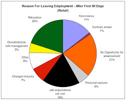 A Good Reason For Leaving A Job Good Reason For Leaving Current Job Resume Reasons For