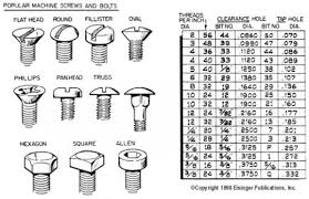 M Thread Size Chart Thread Sizes Below 1 4 Confusing For A Bodies Only Mopar Forum