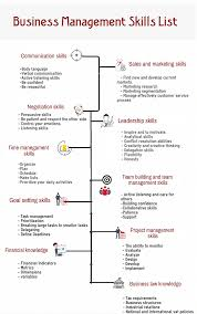 Management Skills List For Resume How To Show Project Management Skills On Resume Sample